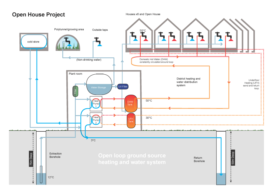 open house project heating energy water diagram 2